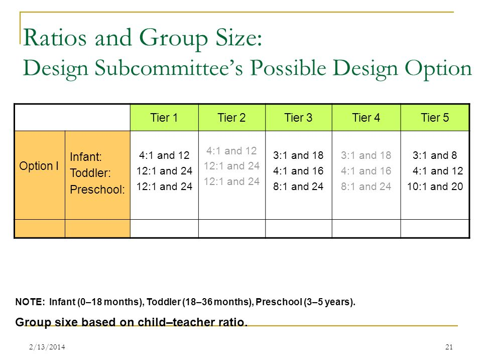 Ratios and Group Size: Design Subcommittee's Possible Design Option