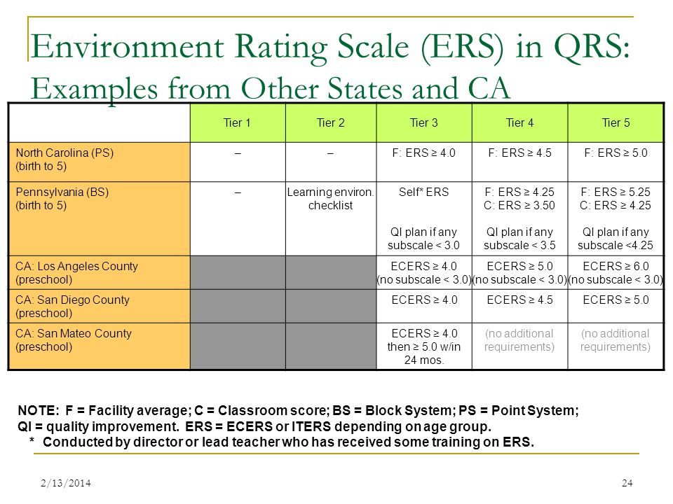 Environment Rating Scale (ERS) in QRS: Examples from Other States and CA