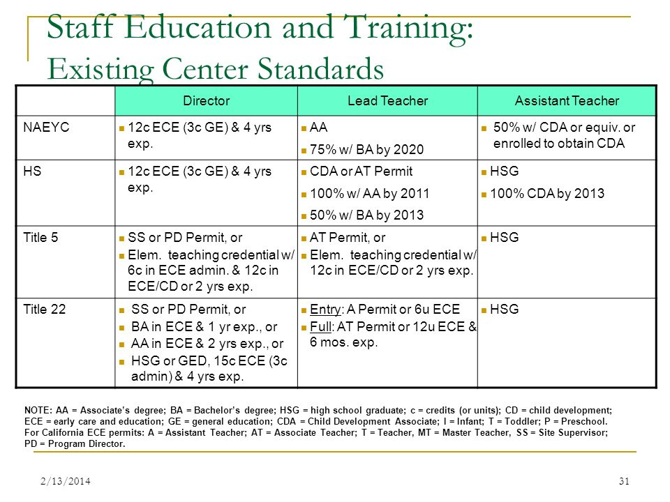 Staff Education and Training: Existing Center Standards