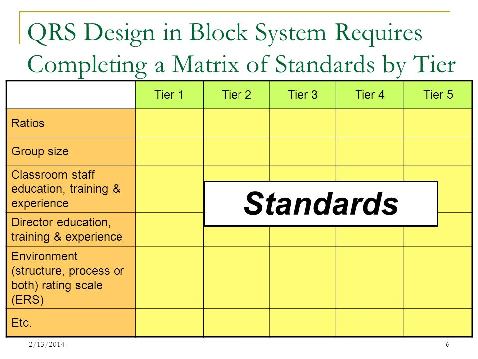 QRS Design in Block System Requires Completing a Matrix of Standards by Tier