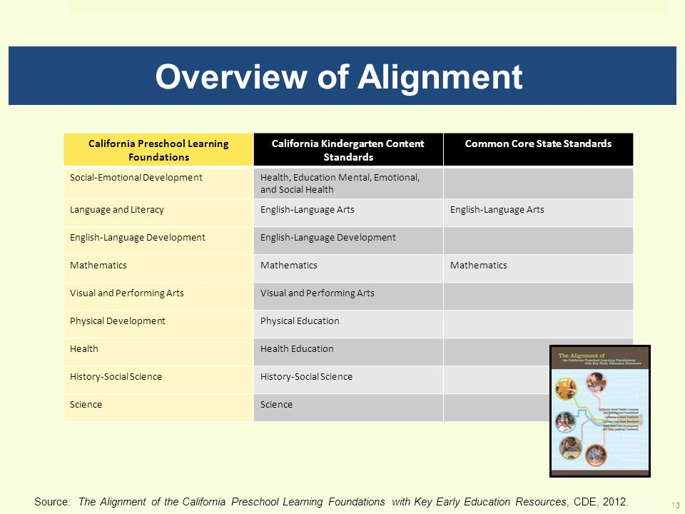 Overview of Alignment California Preschool Learning Foundations