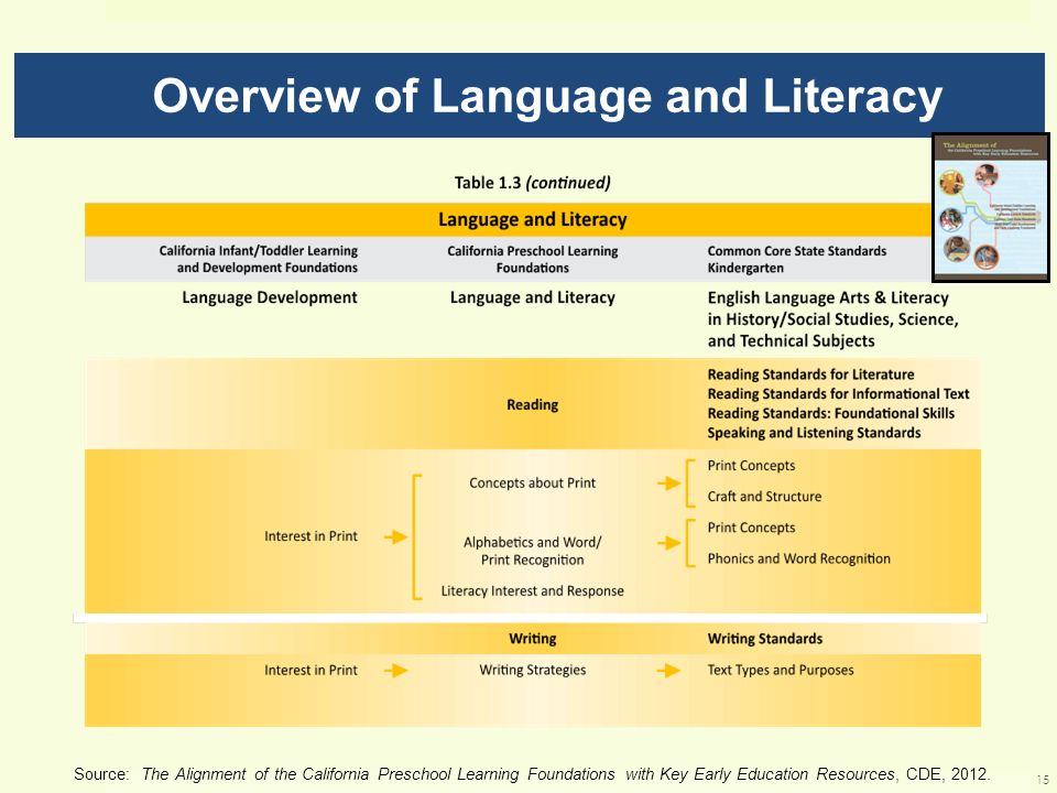Overview of Language and Literacy