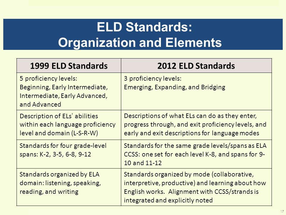 ELD Standards: Organization and Elements