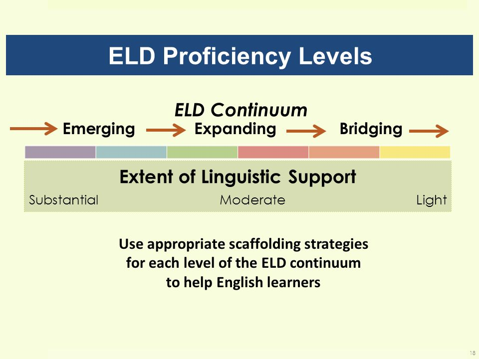 ELD Proficiency Levels