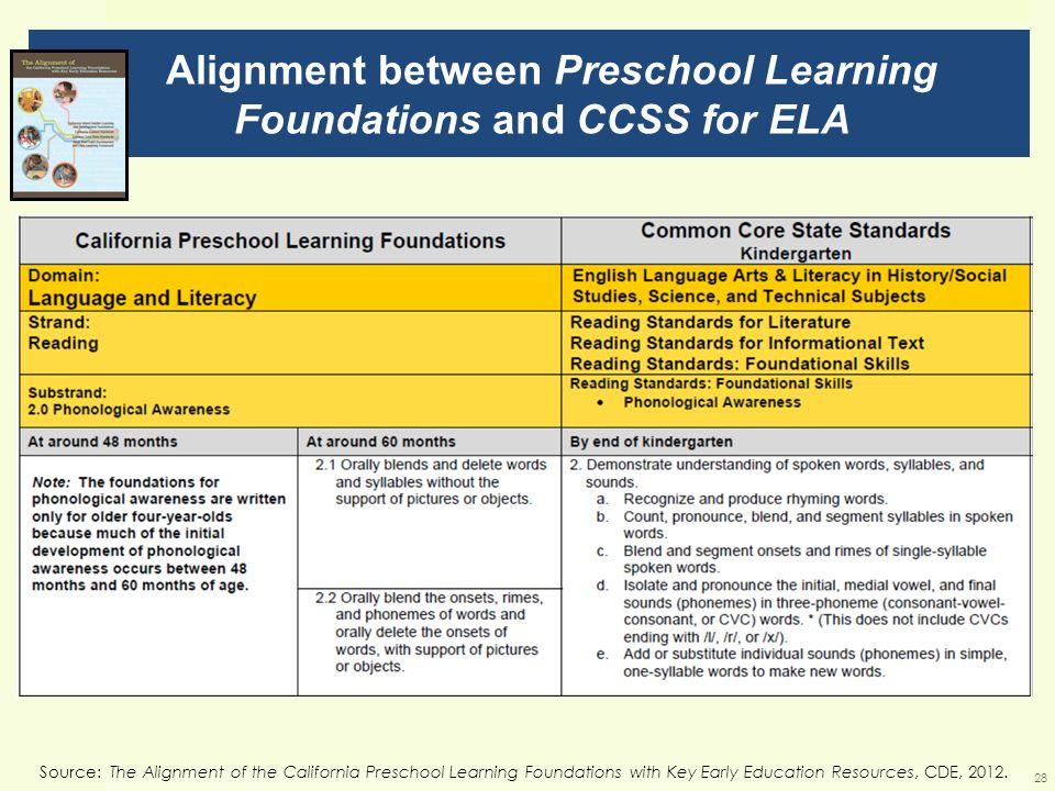 Alignment between Preschool Learning Foundations and CCSS for ELA