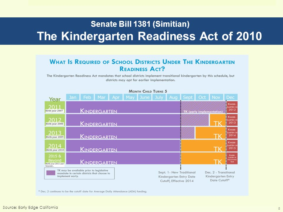 Senate Bill 1381 (Simitian) The Kindergarten Readiness Act of 2010