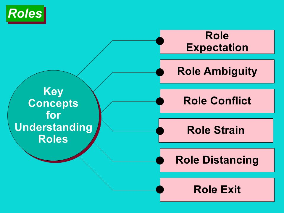 Roles Role Expectation Role Ambiguity Key Concepts for Role Conflict
