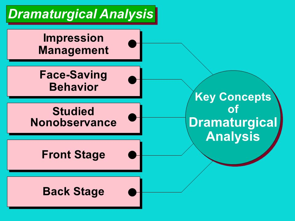 Dramaturgical Analysis