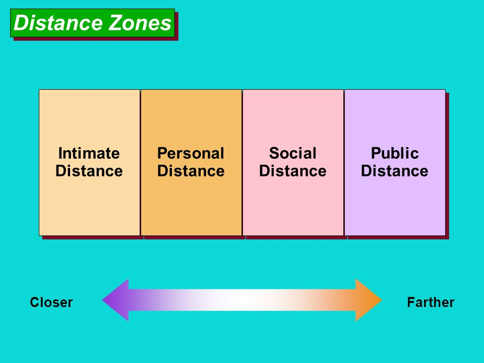Distance Zones Intimate Distance Personal Social Public Closer Farther