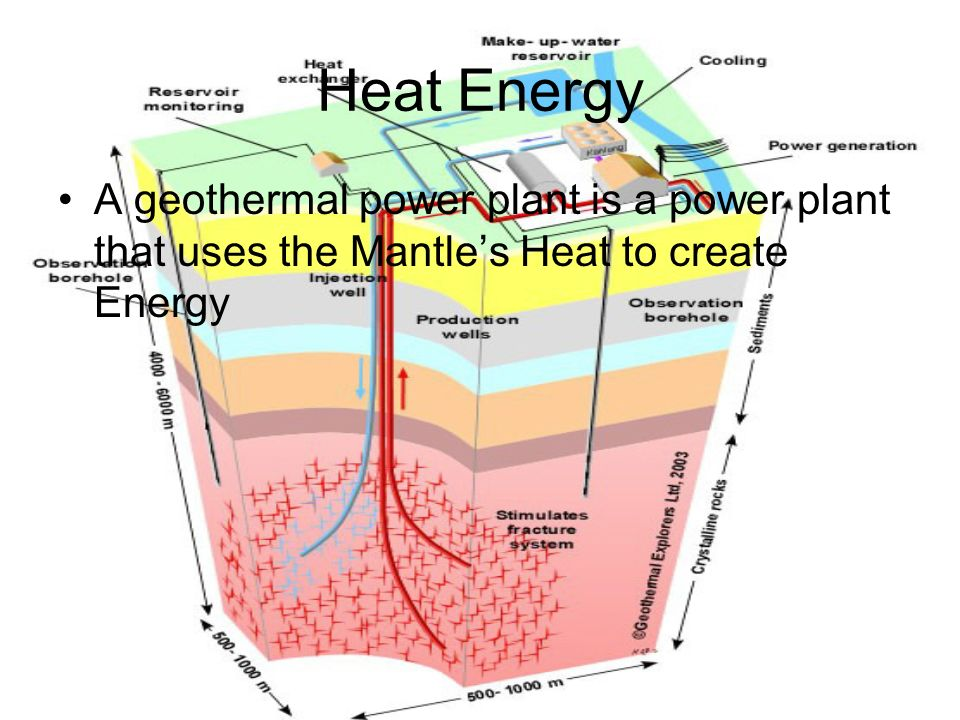 Heat Energy A geothermal power plant is a power plant that uses the Mantle's Heat to create Energy