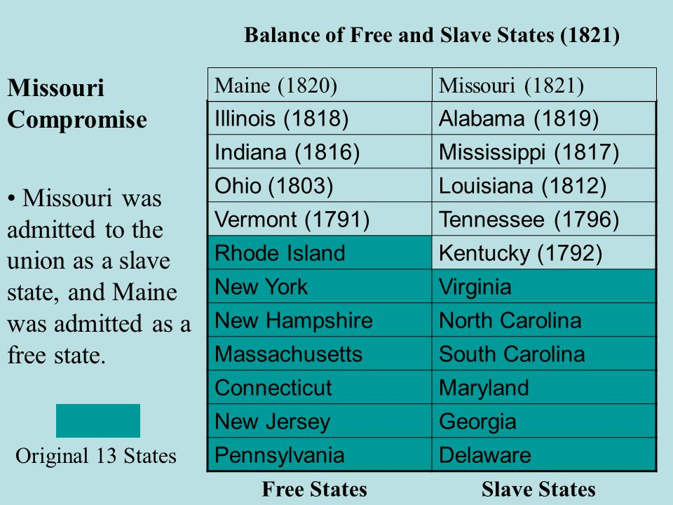 Balance of Free and Slave States (1821)