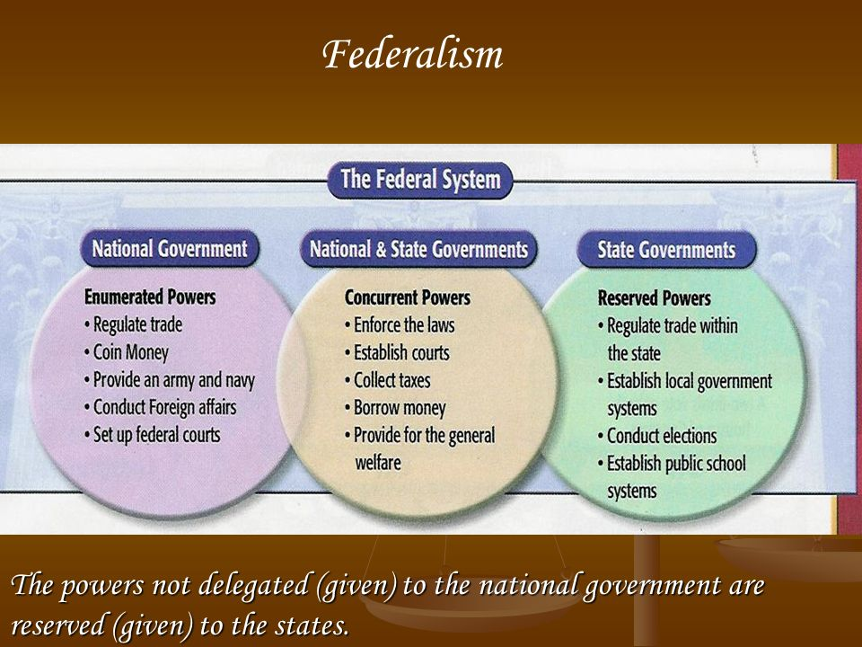 Federalism The powers not delegated (given) to the national government are reserved (given) to the states.