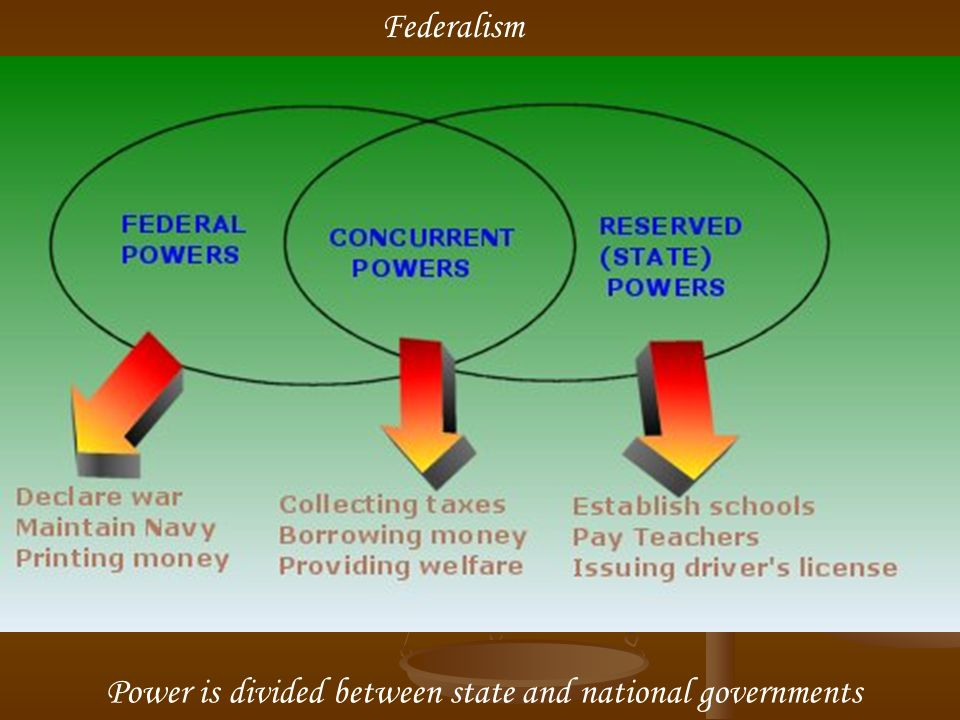 Federalism Power is divided between state and national governments