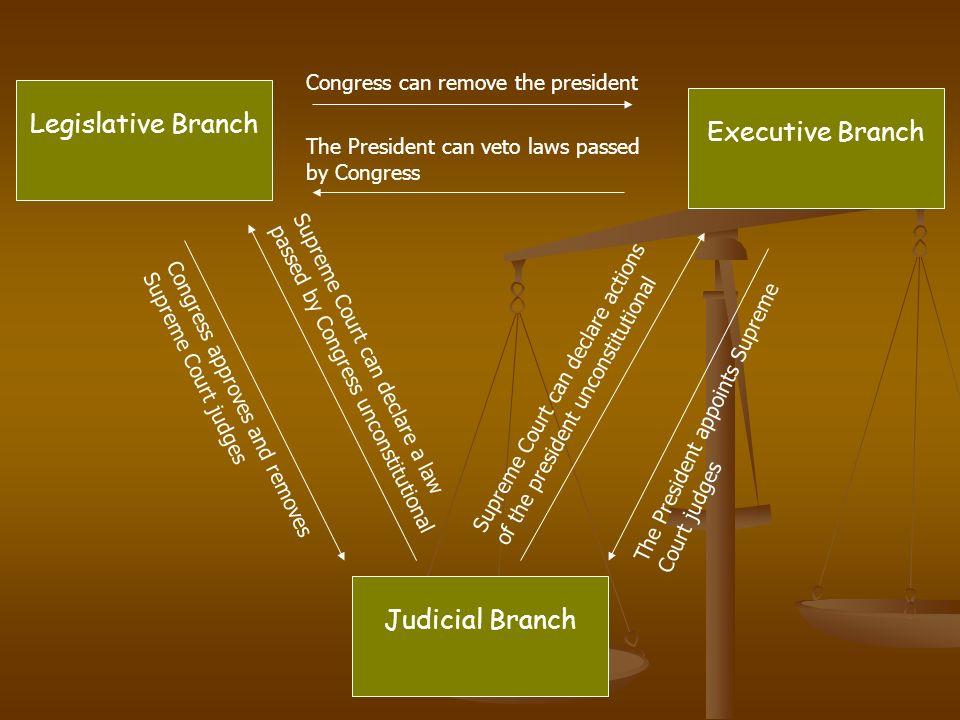 Legislative Branch Executive Branch Judicial Branch