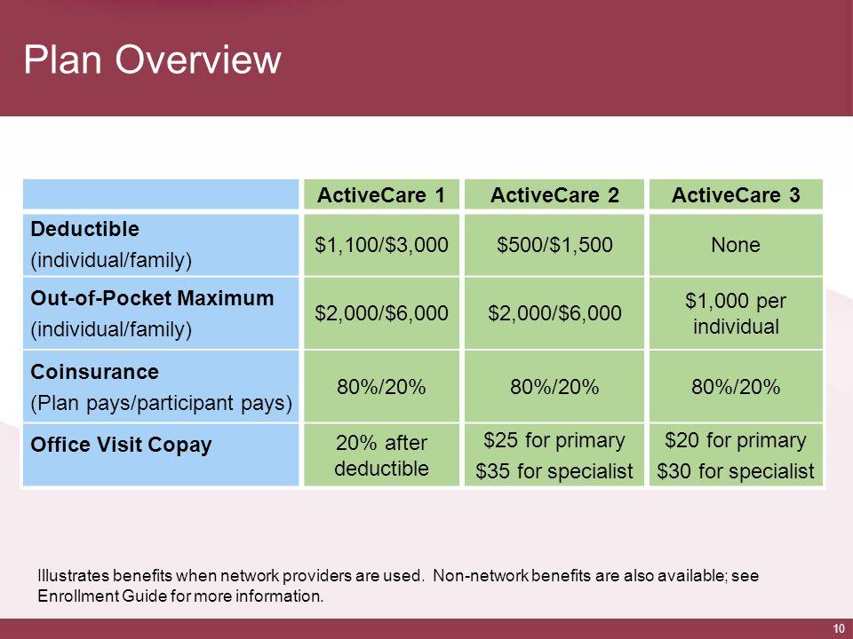 Plan Overview ActiveCare 1 ActiveCare 2 ActiveCare 3 Deductible