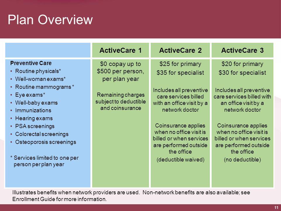 Plan Overview ActiveCare 1 ActiveCare 2 ActiveCare 3
