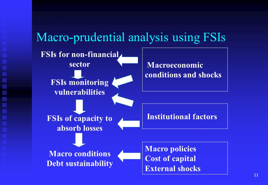 Macro-prudential analysis using FSIs