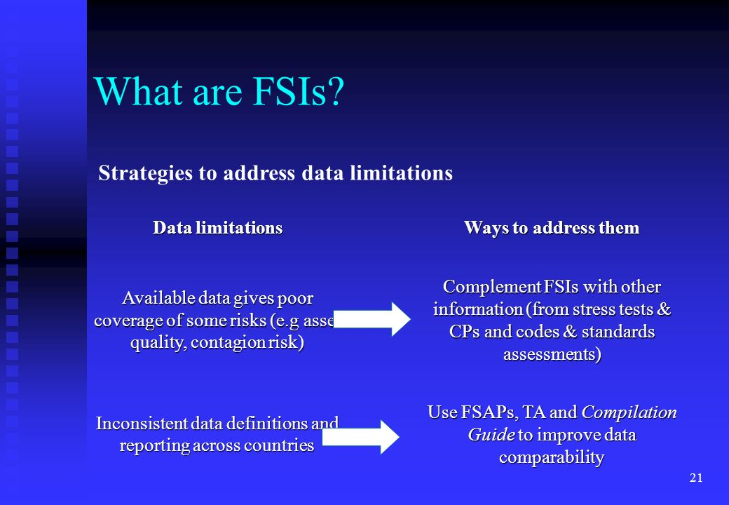 What are FSIs Strategies to address data limitations Data limitations
