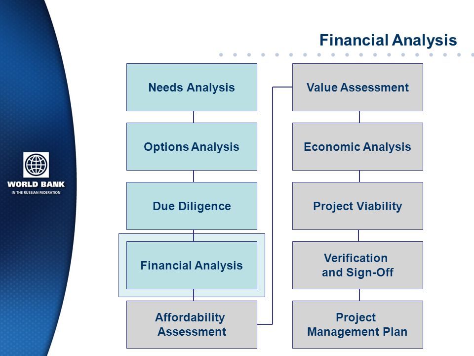 Financial Analysis Needs Analysis Value Assessment Options Analysis
