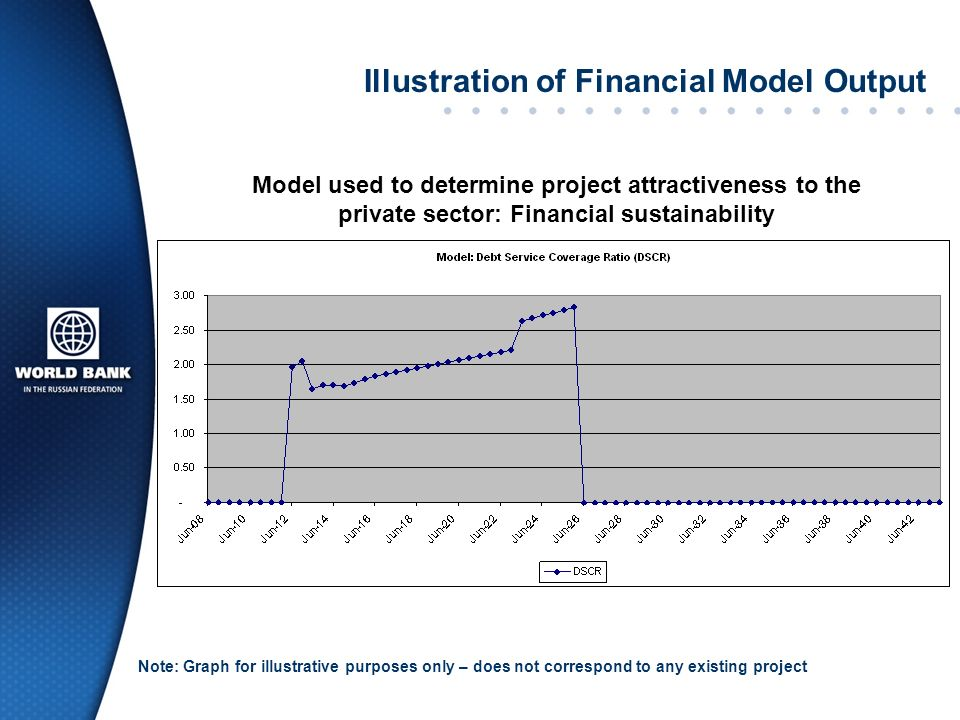 Illustration of Financial Model Output
