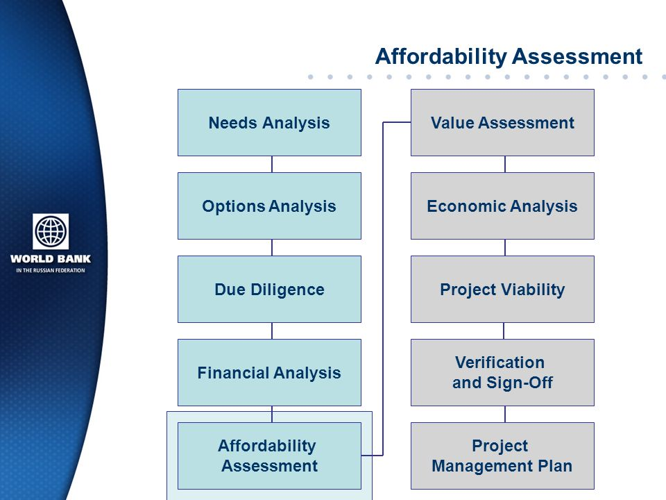 Affordability Assessment