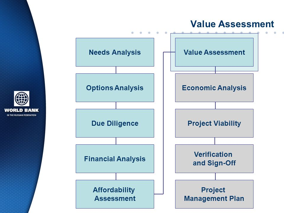 Value Assessment Needs Analysis Value Assessment Options Analysis