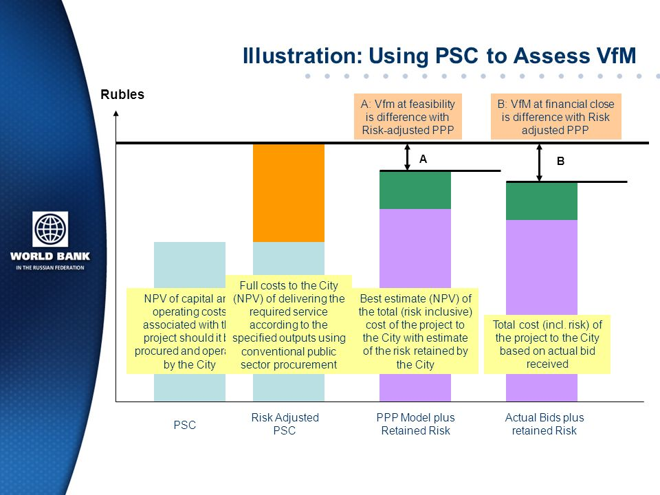 Illustration: Using PSC to Assess VfM