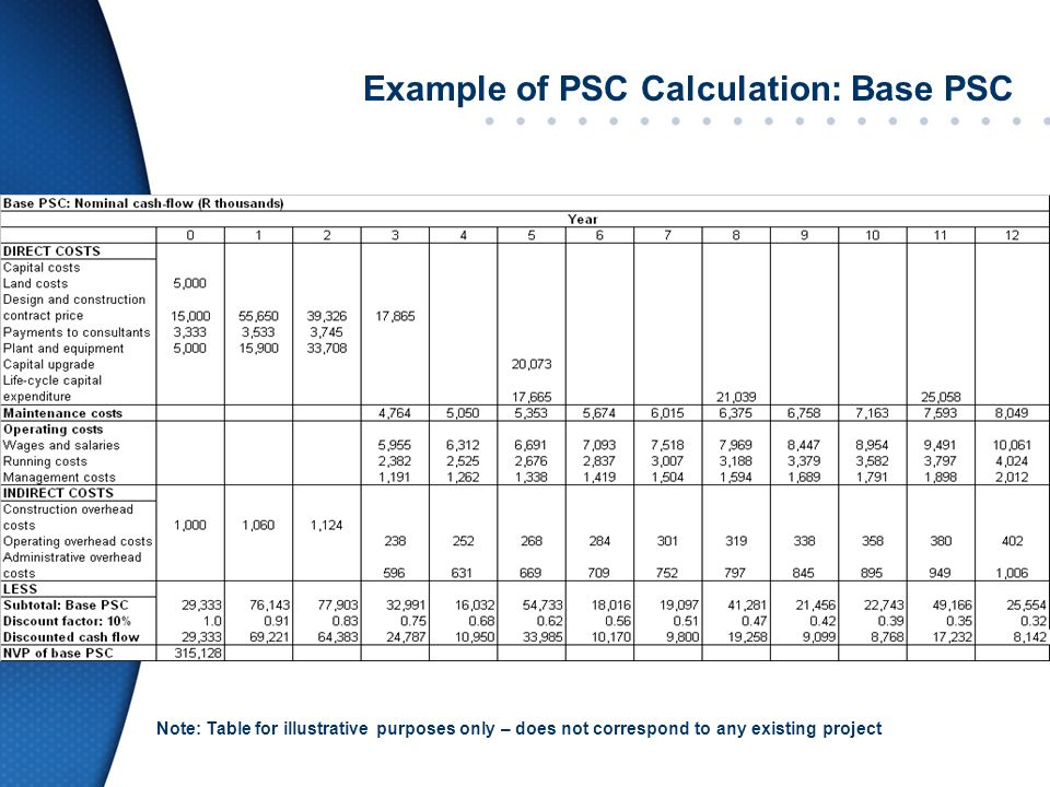 Example of PSC Calculation: Base PSC