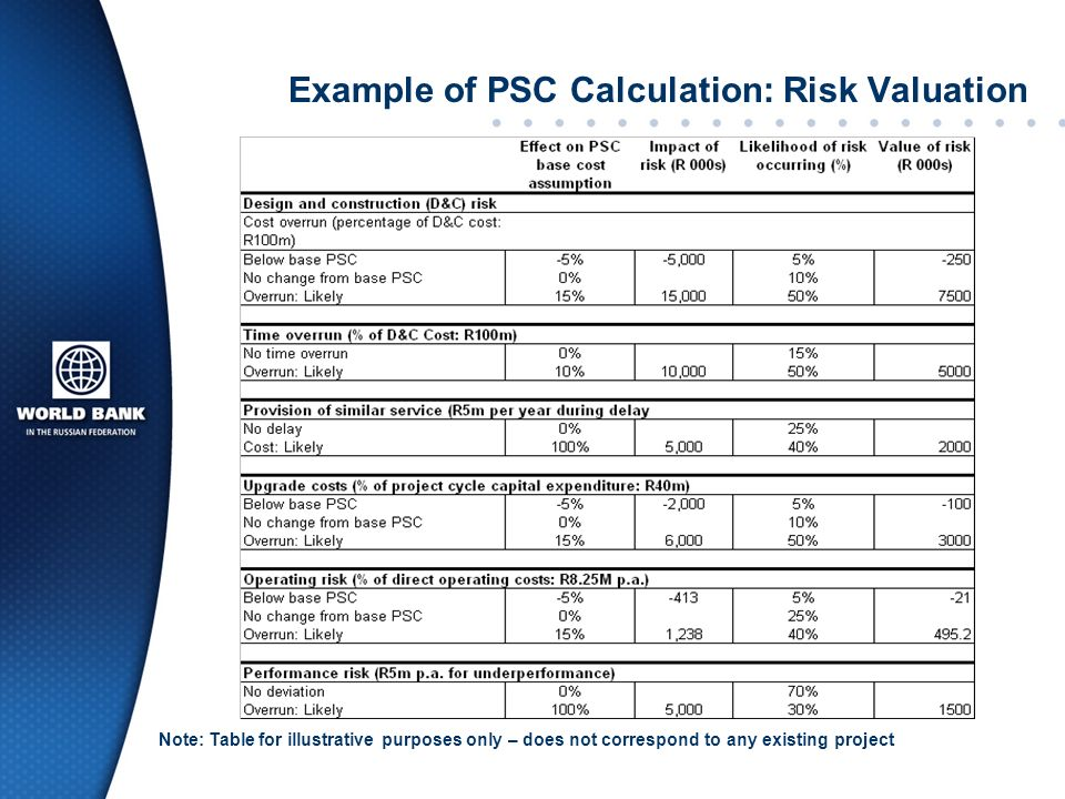 Example of PSC Calculation: Risk Valuation