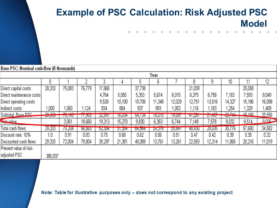 Example of PSC Calculation: Risk Adjusted PSC Model