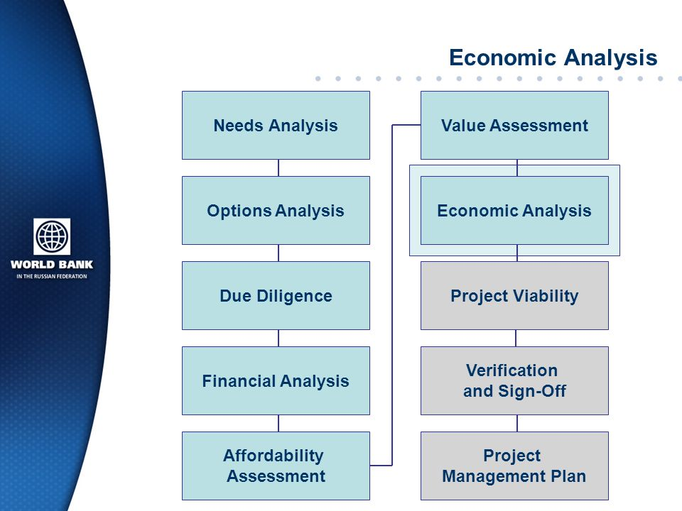 Economic Analysis Needs Analysis Value Assessment Options Analysis
