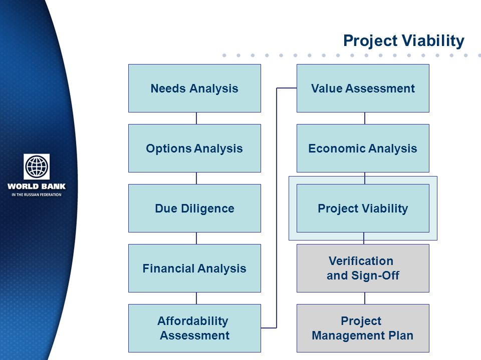 Project Viability Needs Analysis Value Assessment Options Analysis