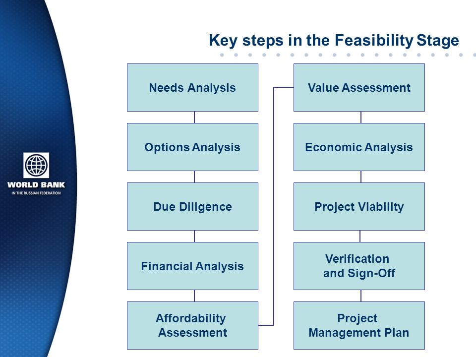 Key steps in the Feasibility Stage