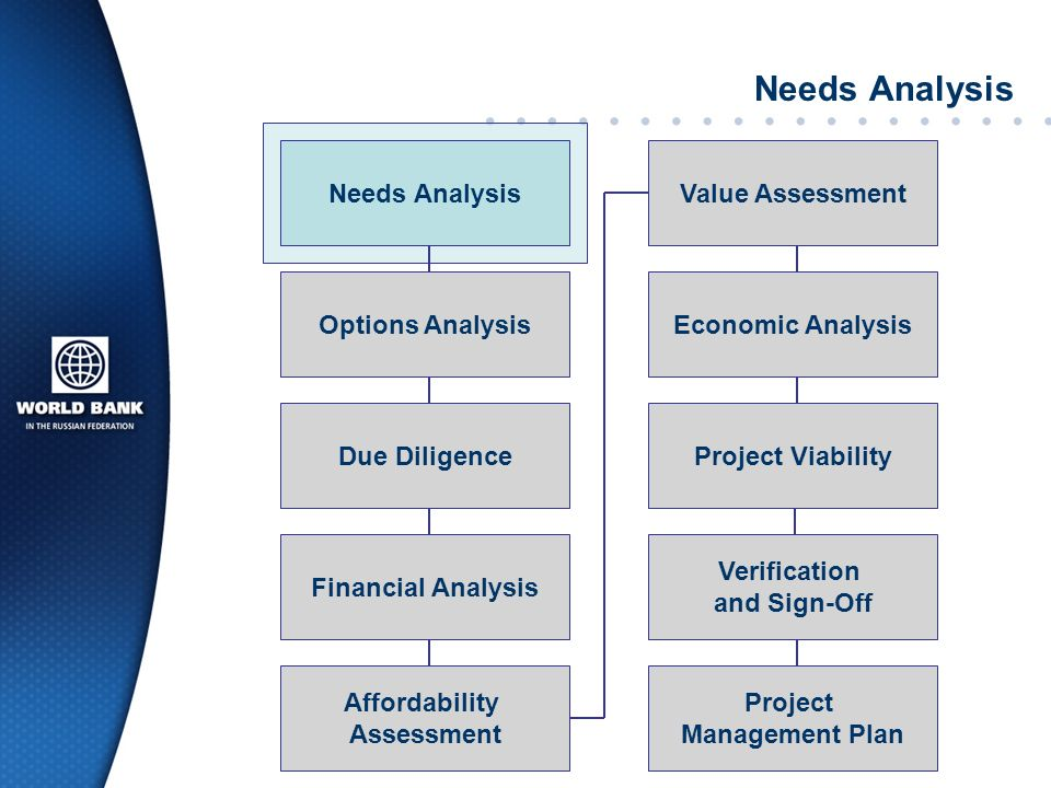 Needs Analysis Needs Analysis Value Assessment Options Analysis