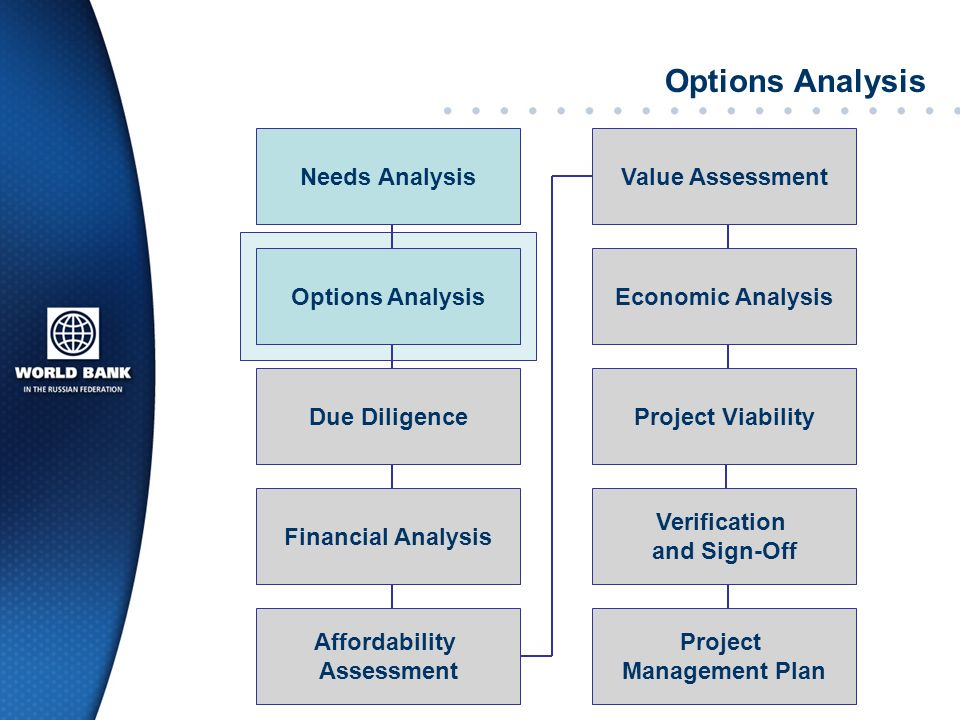 Options Analysis Needs Analysis Value Assessment Options Analysis
