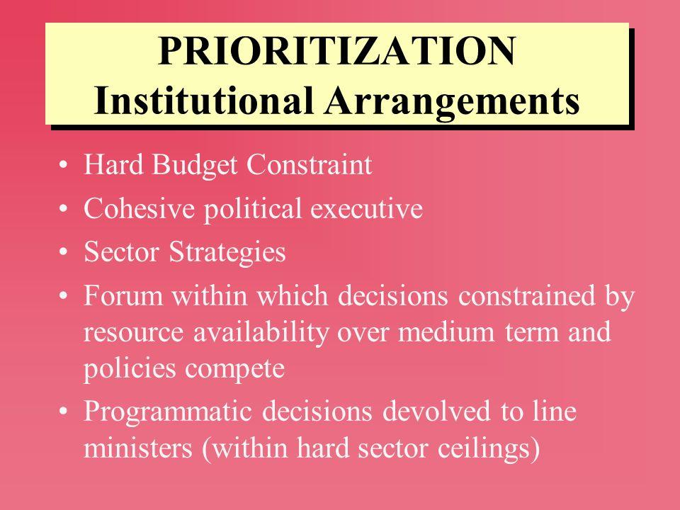 PRIORITIZATION Institutional Arrangements