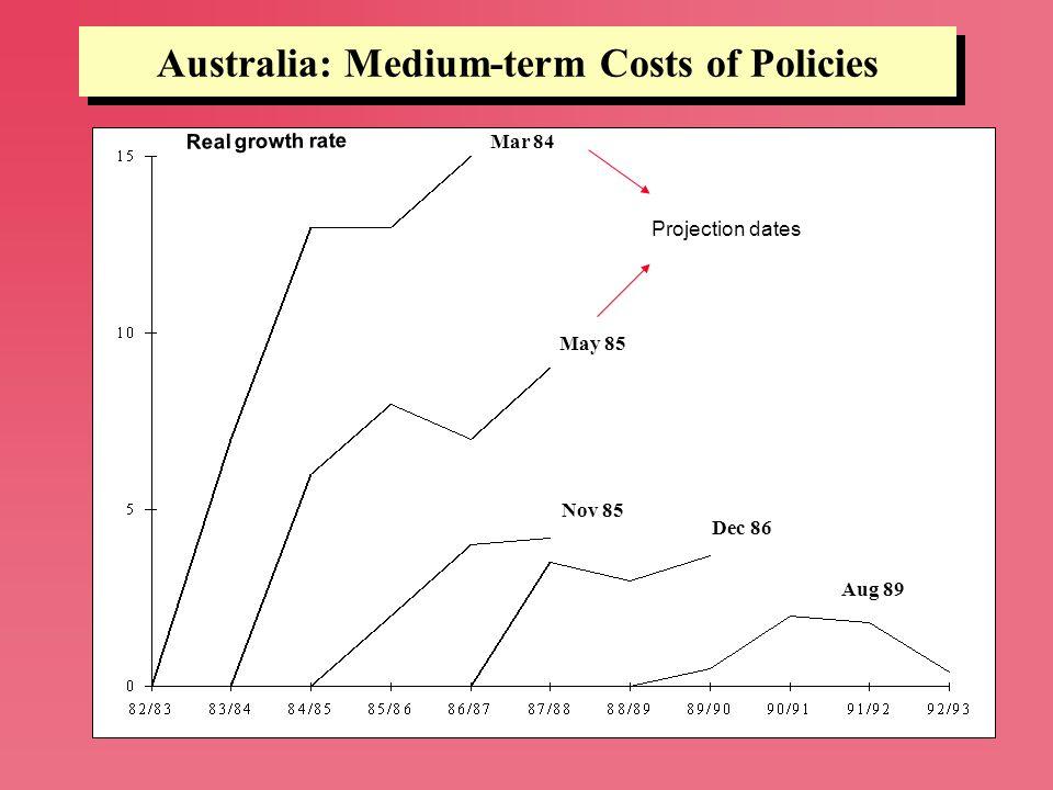 Australia: Medium-term Costs of Policies