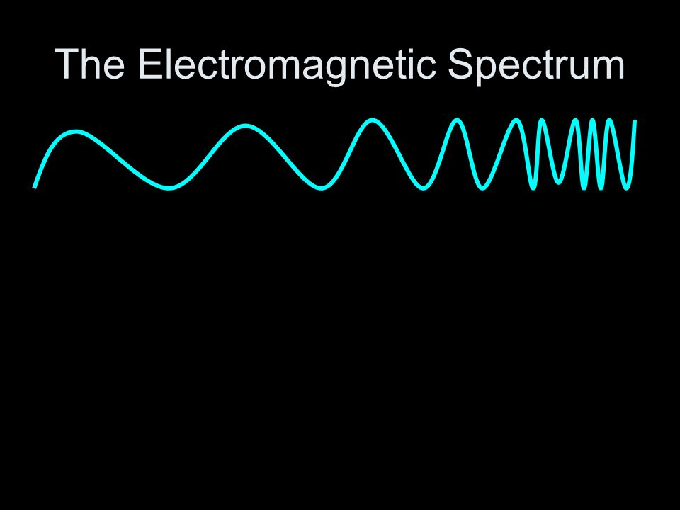 The Electromagnetic Spectrum