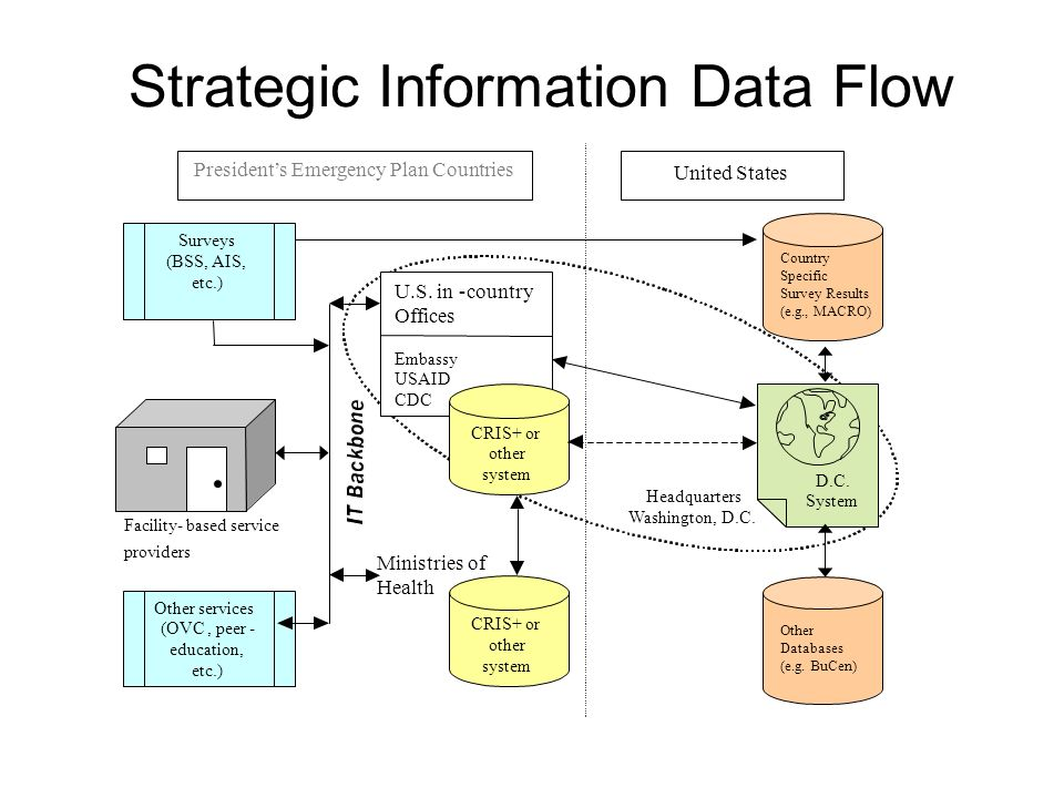 Strategic Information Data Flow