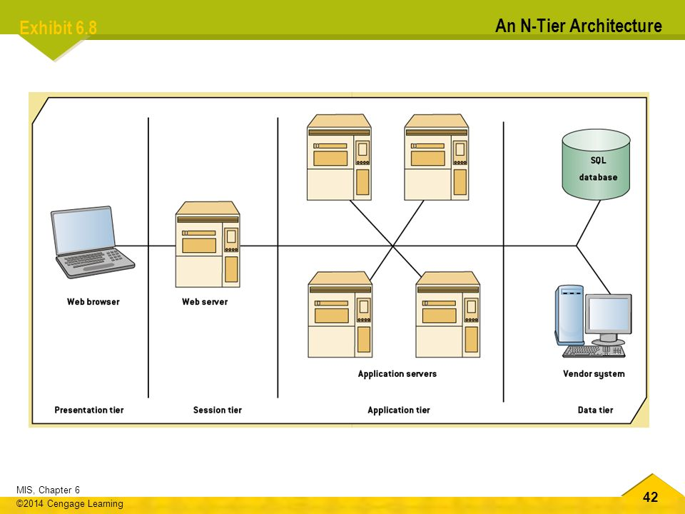 Mis data communication delivering information anywhere for Architecture n tiers definition
