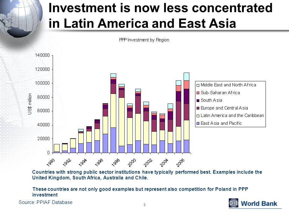 Investment is now less concentrated in Latin America and East Asia