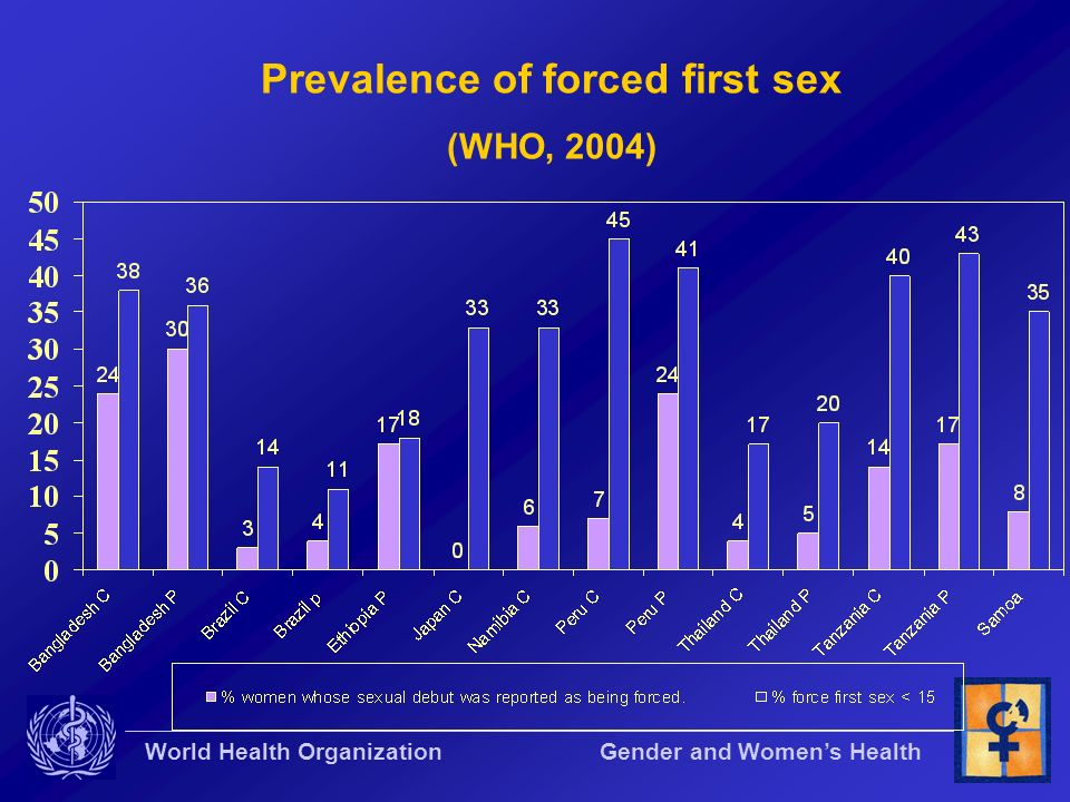 Prevalence of forced first sex