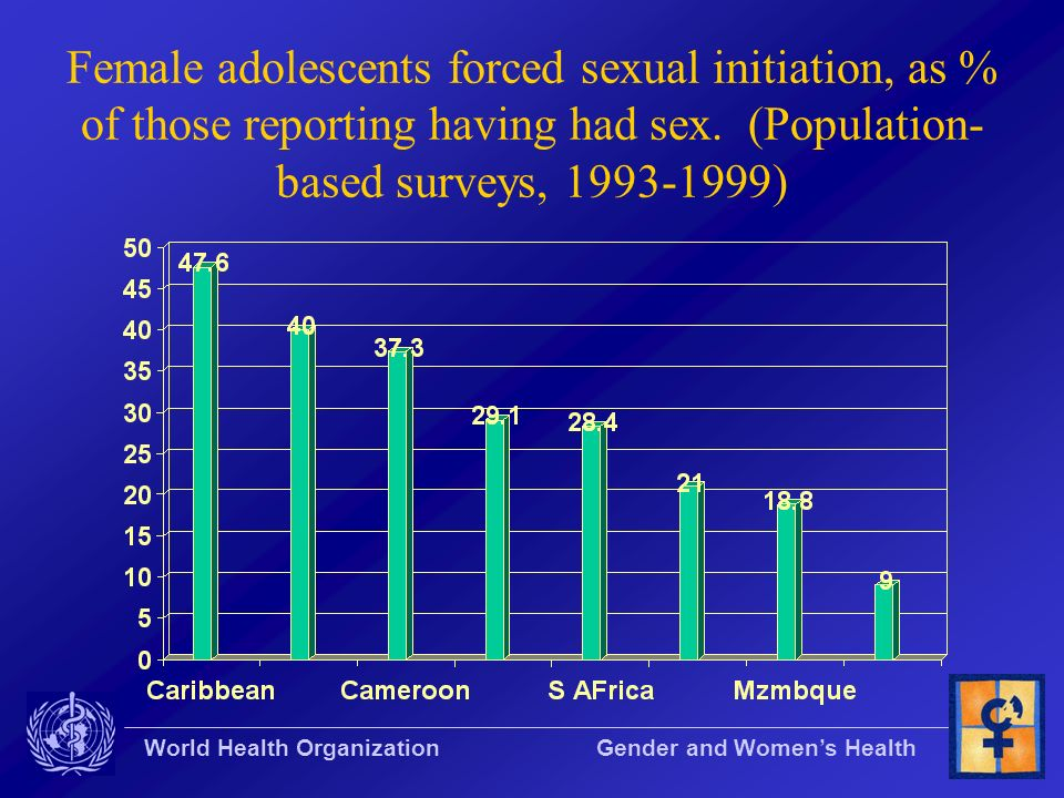 Female adolescents forced sexual initiation, as % of those reporting having had sex.