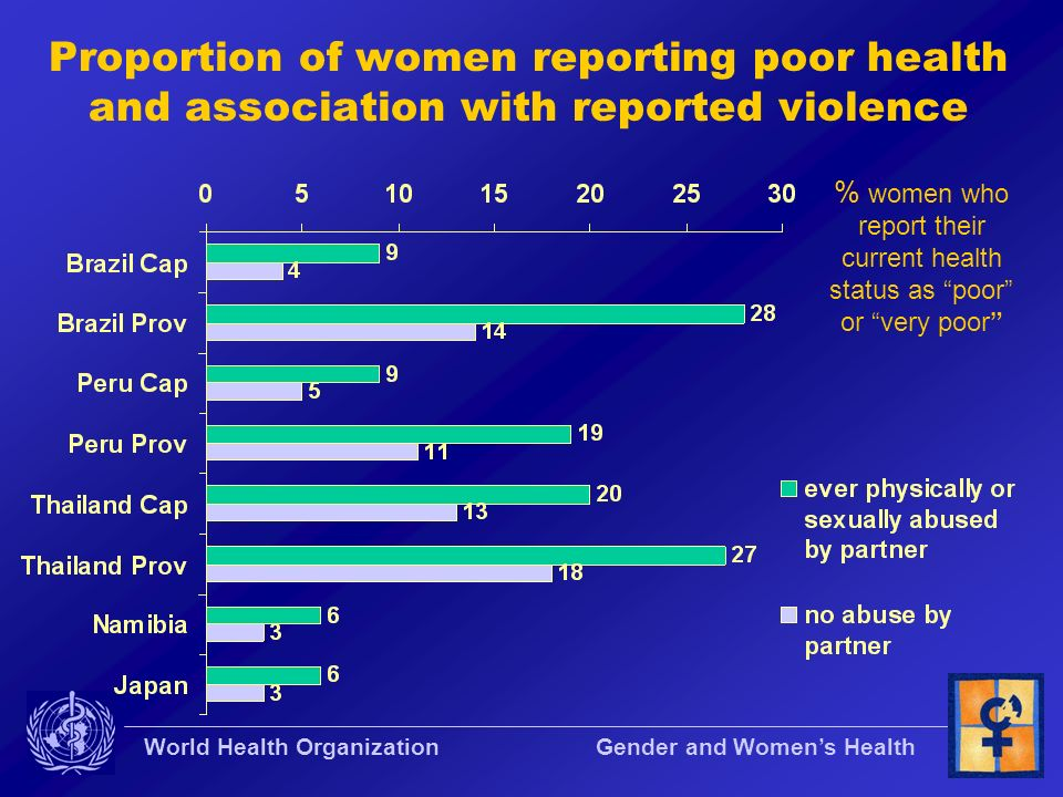 Proportion of women reporting poor health and association with reported violence