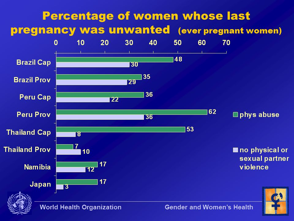 Percentage of women whose last pregnancy was unwanted (ever pregnant women)