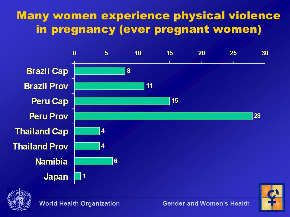 Many women experience physical violence in pregnancy (ever pregnant women)