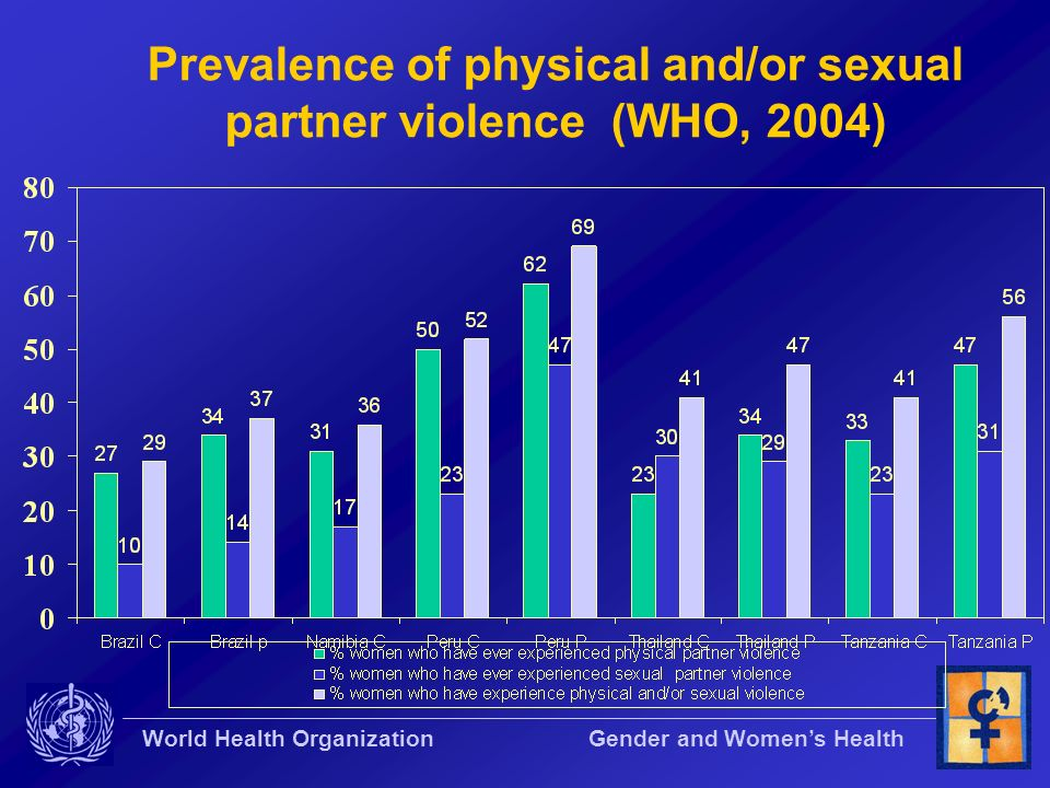 Prevalence of physical and/or sexual partner violence (WHO, 2004)