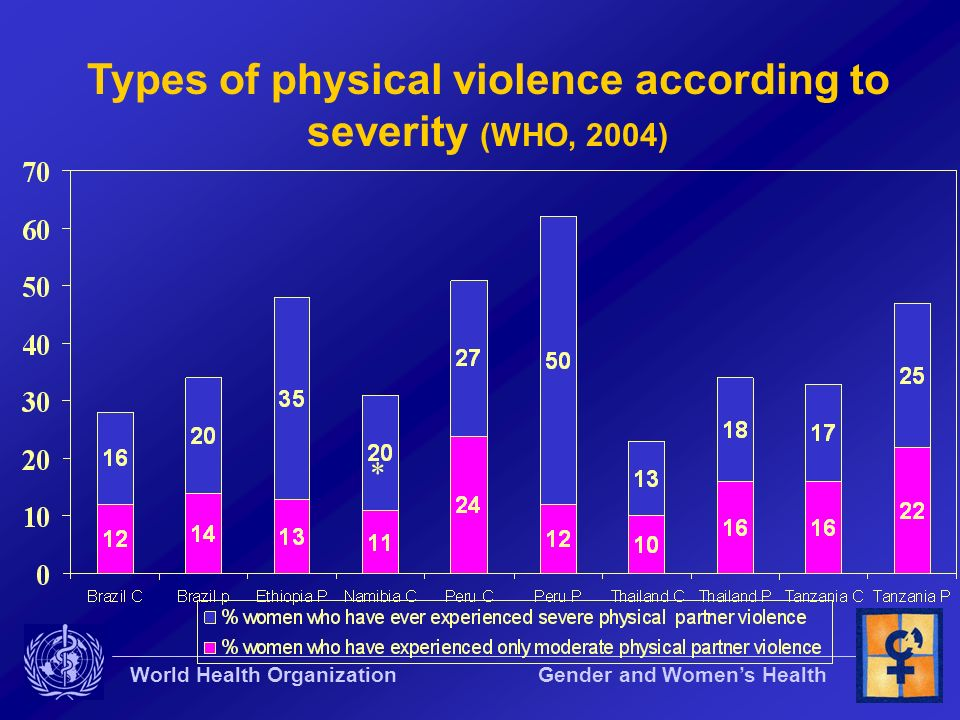 Types of physical violence according to severity (WHO, 2004)