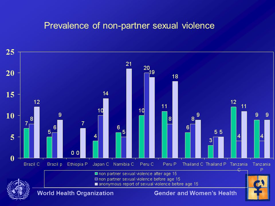 Prevalence of non-partner sexual violence