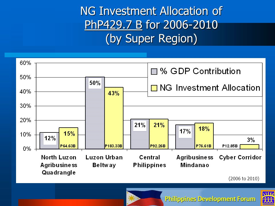 NG Investment Allocation of PhP429.7 B for 2006-2010 (by Super Region)